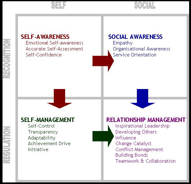 EI Diagram